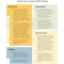 swot analysis swot examples sample swot analysis diagrams swot analysis swot examples sample swot analysis diagrams made smartdraw human resources management class swot analysis and