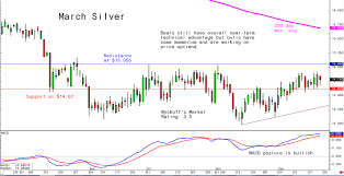 Silver Will Likely Ride Golds Coattails In 2019 Kitco News