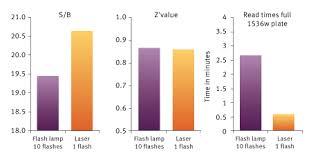 High Throughput Screening Hts Bmg Labtech