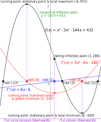 the roots turning points stationary points inflection point and concavity of a cubic