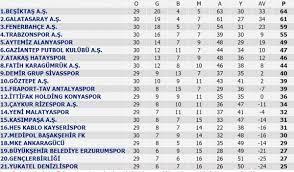 Süper Lig'de puan durumu ve haftanın programı : Kenty Haber - Türkiyedeki  Tüm Haberler, Türk Haberleri
