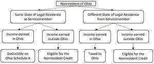 Va Disability Pay Chart 2016 Luxury Ohio Department Of