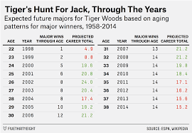 Tiger Vs Jack Chart How Far Is Tiger Woods Behind Jack Nicklauss Major Winning