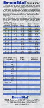 Drumdial Tuning Chart 32 Veritable Drum Tuning Charts And Pitch Recommendations