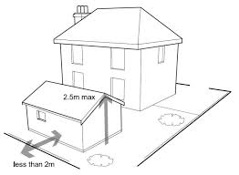 Planning Permission For Garden Buildings    do NOT require planning permission as long as  Diagram showing property less than m from a boundary