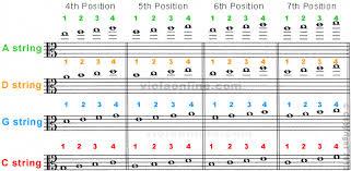 Violin Note Chart Viola Online Fingering Chart