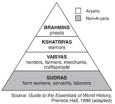 Caste System Chart Ancient India Caste System My Social Studies Teacher