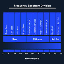 Kick Drum Frequency Range Chart Sound Frequency How To Use The Spectrum For Better Eq