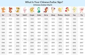 Chinese Birth Chart Compatibility Chinese Zodiac Years Chart Chinese Astrology Chart