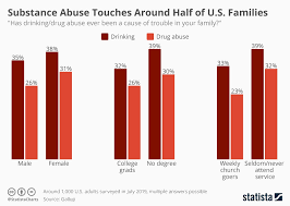 Alcohol Abuse Chart Chart Substance Abuse Touches Around Half Of All U S