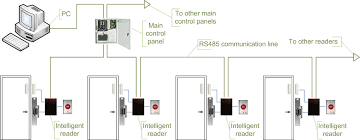 door access control system wiring diagram solidfonts hid door access control wiring diagram nilza net