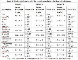 Triglycerides Level Chart Mmol L Alterations In The Antioxidant Status Of Patients Suffering