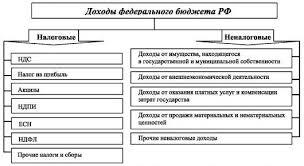 курсовая работа налоги Рассмотрим поступление налога на прибыль в структуре администрируемых ФНС России доходов в федеральном бюджете по видам налогов за 2009 2013 гг
