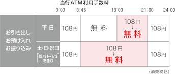 三菱 ufj 銀行 atm 手数料