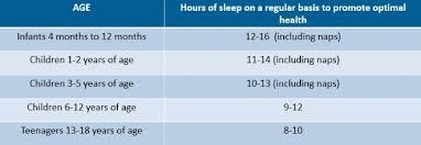 Sleep Chart By Age How Much Sleep Do Babies Need Coolkid