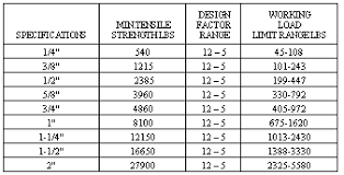 Rope Size Chart Natural Ropes Manila Industrial Wire Rope Supply Co
