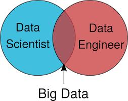 Data Scientist Venn Diagram Data Engineers Vs Data Scientists Oreilly Media