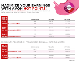 Maximize Your Avon Earnings With Hot Points Onlinebeautybiz