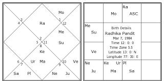 Radhika Pandit Birth Chart Radhika Pandit Kundli