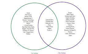 How To Insert A Venn Diagram In Word 2013 Collegium Charter School Technology Blog Inspiration 8 9