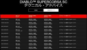 Diablo Supercorsa Sc V3 110 70 Zr 17 M C 54w Tl Sc1 Tire