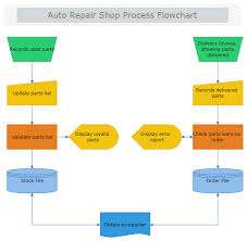 Auto Repair Shop Process Flowchart Shopping Drawing Tools