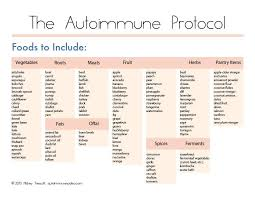 Autoimmune Protocol Chart Things To Keep In Stock In Pantry