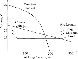 Welding Voltage And Current Chart Arc Voltage An Overview Sciencedirect Topics