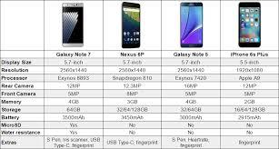 Galaxy Comparison Chart Samsung Galaxy Note 7 Vs Nexus 6p Vs Iphone 6s Plus Chart