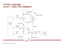 gerald kotonya and ian sommerville methods for requirements    gerald kotonya and ian sommerville library example   level  data flow diagram