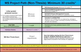 The Non Thesis Project Path requires at least    hours of graduate credit with an average grade point average of     or better  Ohio State ECE   The Ohio State University
