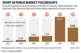 Category 3 AIFs see steady growth amid volatility in markets - Livemint