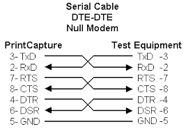 frequently asked questions and answers about printcapture null modem serial cable for connecting dte to dte