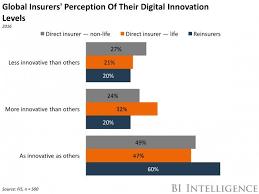 global insurers digital a perception