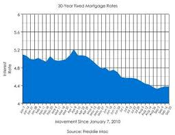 30 Year Fixed Chart Mortgage Rate Chart 30 Year Fixed