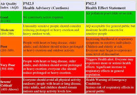 Air Index Chart Standard Chart For Assigning Health Hazards To Particulate
