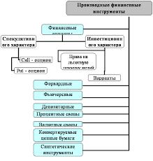 Большой Каталог Рефератов Курсовая работа Производные  Организационная диаграмма