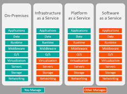Iaas Vs Paas Saas Vs Paas Vs Iaas Whats The Difference And How To Choose Bmc