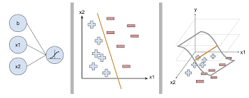 L1 And L2 What Is The Difference Between Ridge Regression The Lasso And