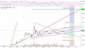 Acbff Stock Price Chart Aurora Flag Target For Otc Acbff By Edthelorax Tradingview