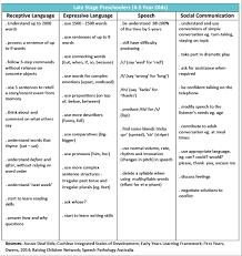 Bloom And Lahey Chart Preschoolers