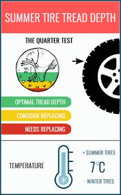 76 Unmistakable Discount Tire Tread Depth Chart