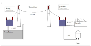 triple physics topic  the picture shows a large step up transformer