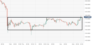 Eth Usd Critical Demand Zone Holds The Price For Now Coin