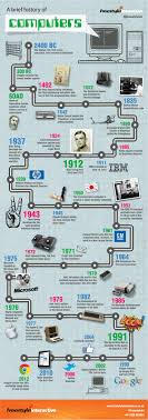 best history of computing ideas computer interactive infographic on the history of computers stretching from 2400 bc and the abacus to