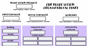 Relief Society Organizer Chart Pdf Docdroid