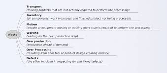 muda ese term   7 types of waste identified in lean manufacturing
