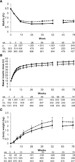 Hba1c Insulin Dose And Weight Graphs Show Values For Basal