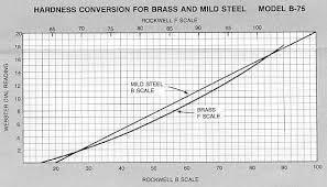 Bronze Hardness Chart Rockwell Hardness Of Copper