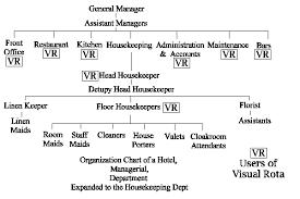 Home Kitchen Organization Chart 5 Star Hotel Organizational Chart